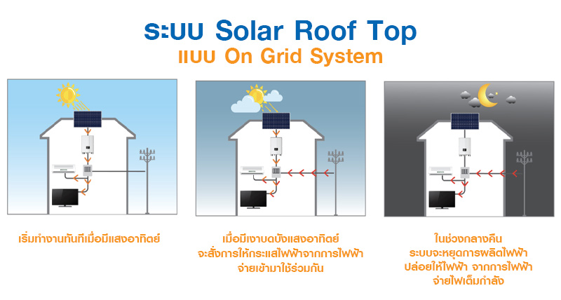 Solar Roof Top แบบ On Grid System