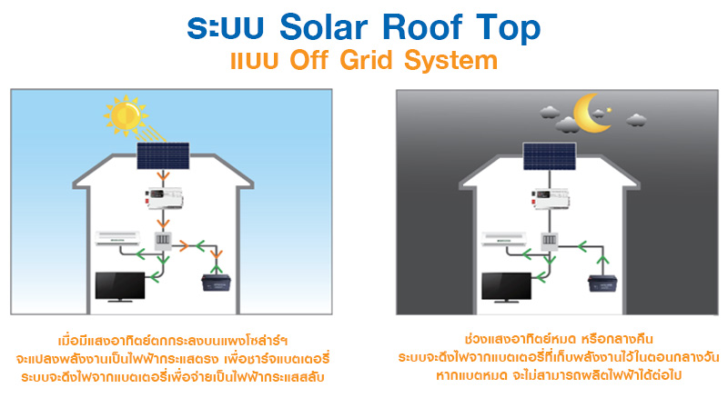 Solar Roof Top แบบ Off Grid System